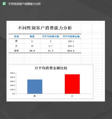 不同性别客户消费能力分析报表Excel模板