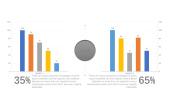 年度月份数据柱状图PPT图表